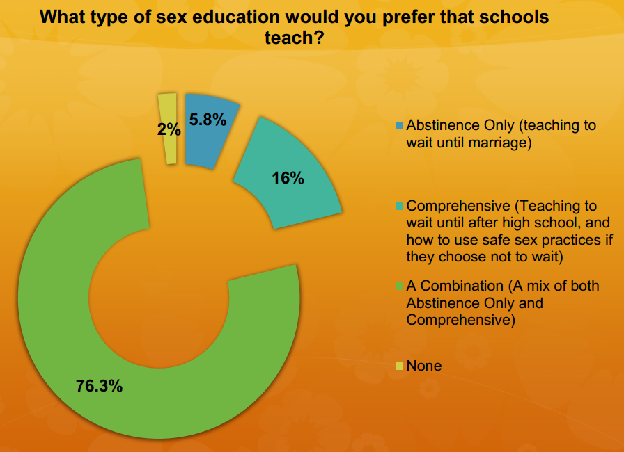 Teen sex education good results